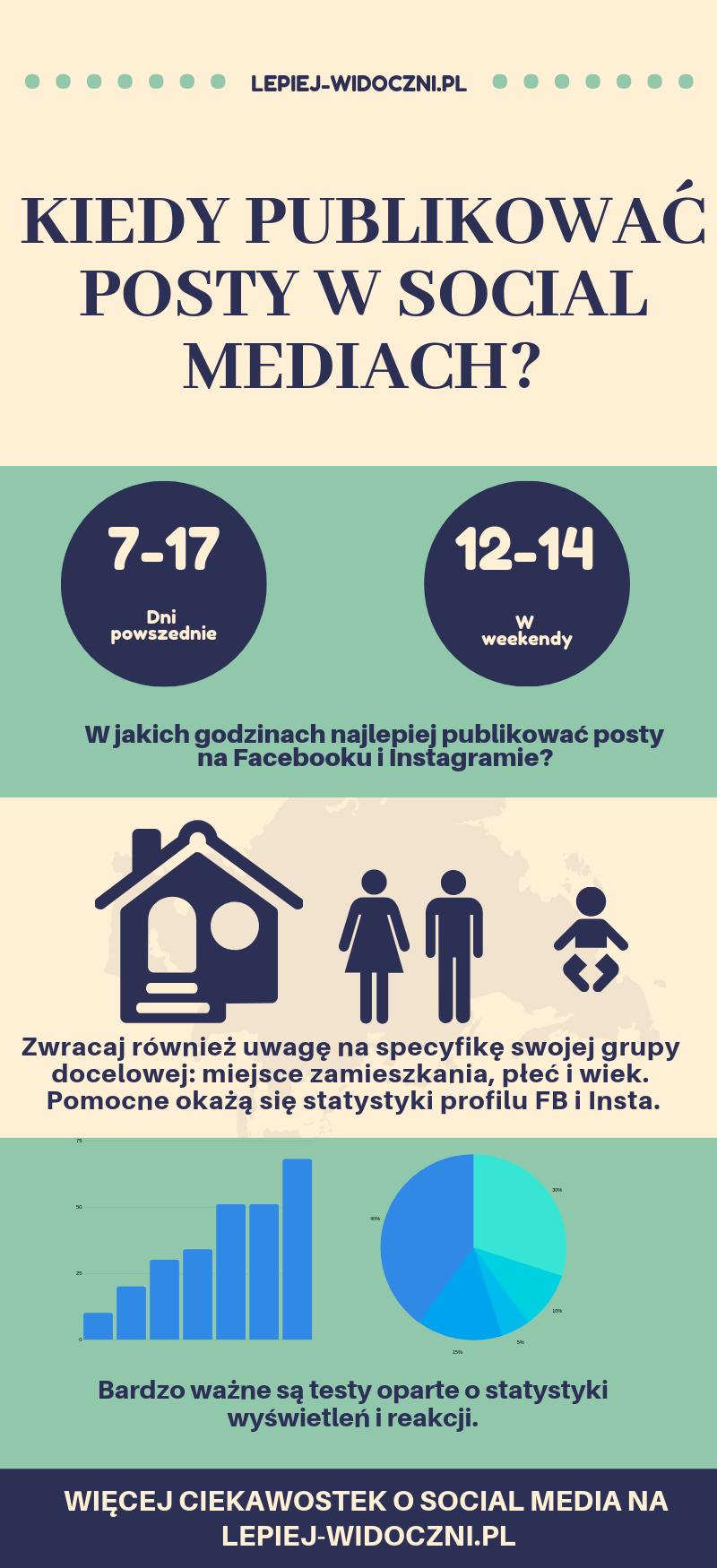 kiedy publikowac posty infografika