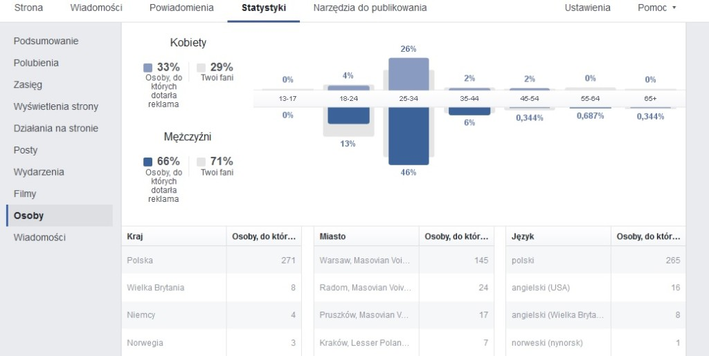 statystyki na facebooku
