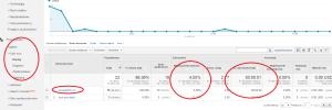 statystyki ruchu spamerskiego Google Analytics