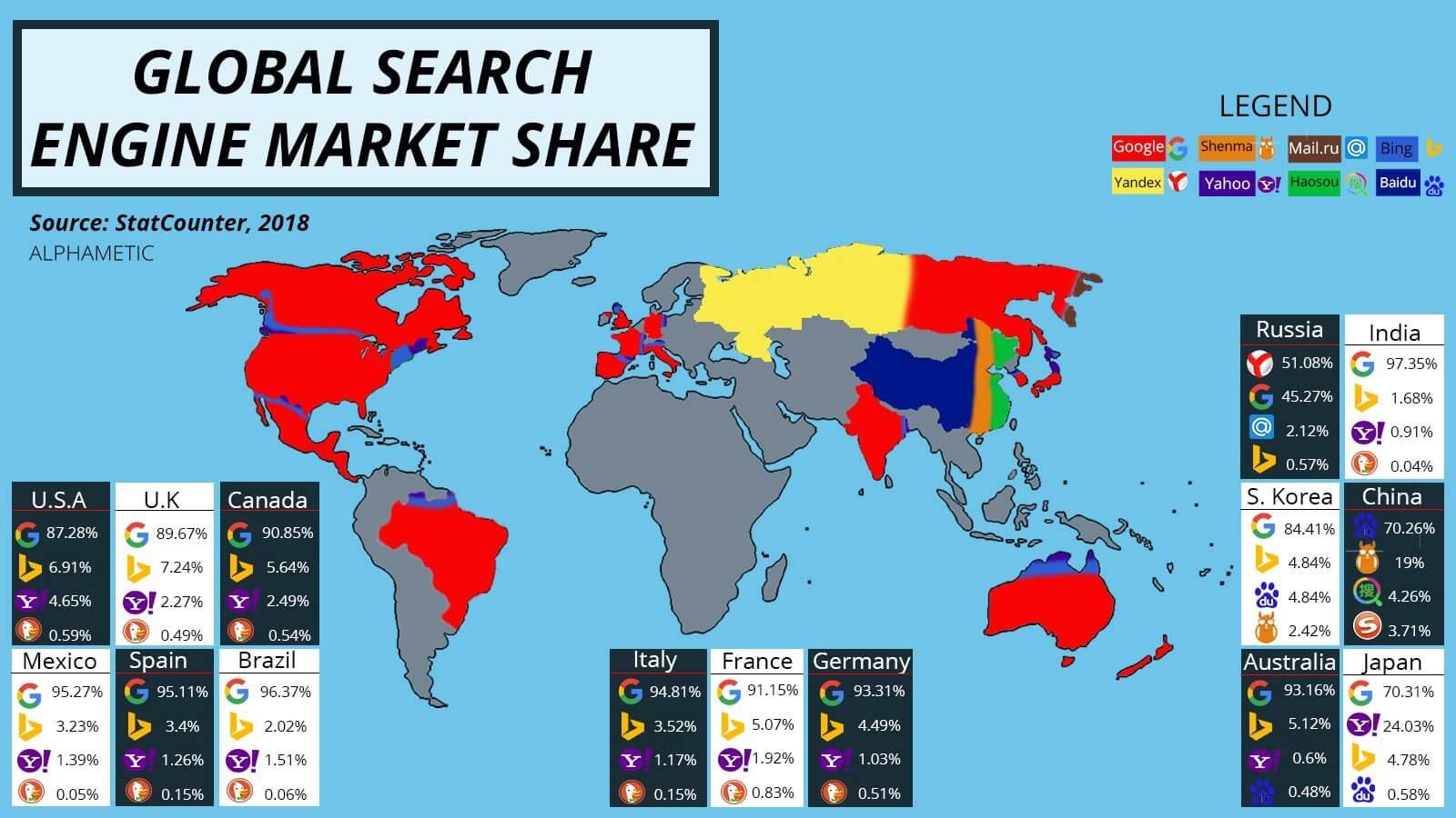 Najpopularniejsze wyszukiwarki z podziałem na kraje