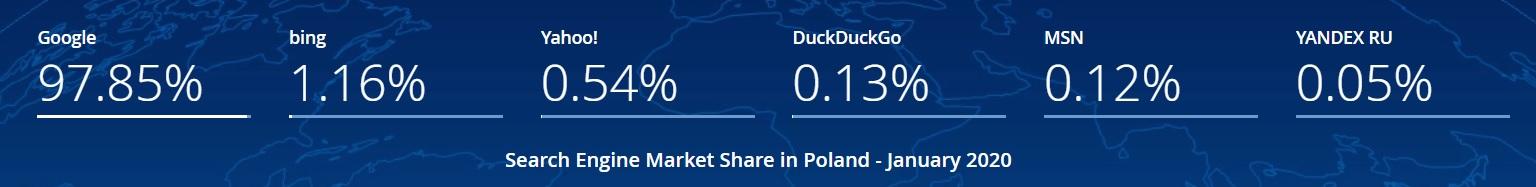 Najpopularniejsze wyszukiwarki w Polsce - Google, Bing, Yahoo!, DuckDuckGo, MSN, Yandex RU